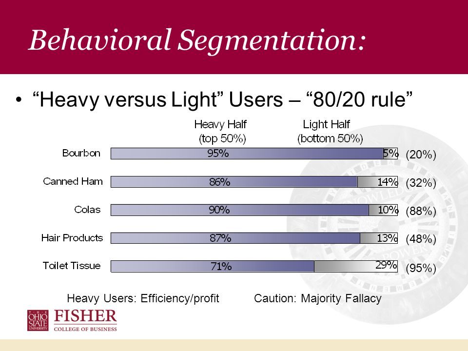 Behavioral Segmentation: Heavy versus Light Users – 80/20 rule Heavy Users: Efficiency/profitCaution: Majority Fallacy (20%) (32%) (88%) (48%) (95%)