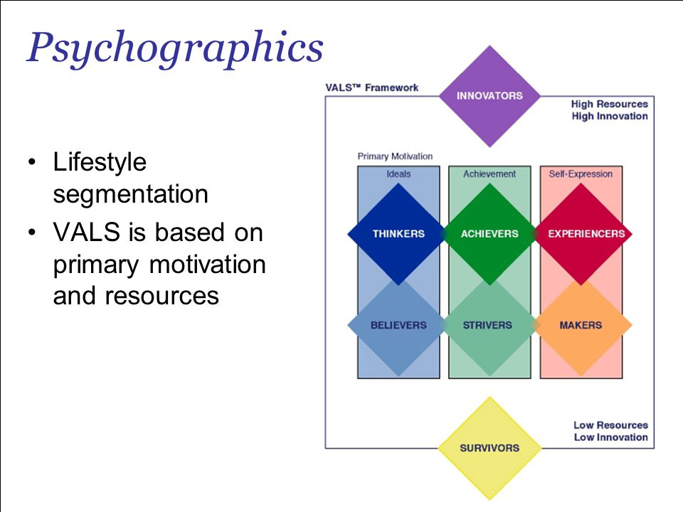 Psychographics Lifestyle segmentation VALS is based on primary motivation and resources