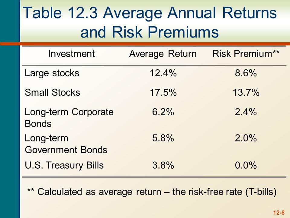 12-8 Table 12.3 Average Annual Returns and Risk Premiums InvestmentAverage ReturnRisk Premium** Large stocks12.4%8.6% Small Stocks17.5%13.7% Long-term Corporate Bonds 6.2%2.4% Long-term Government Bonds 5.8%2.0% U.S.