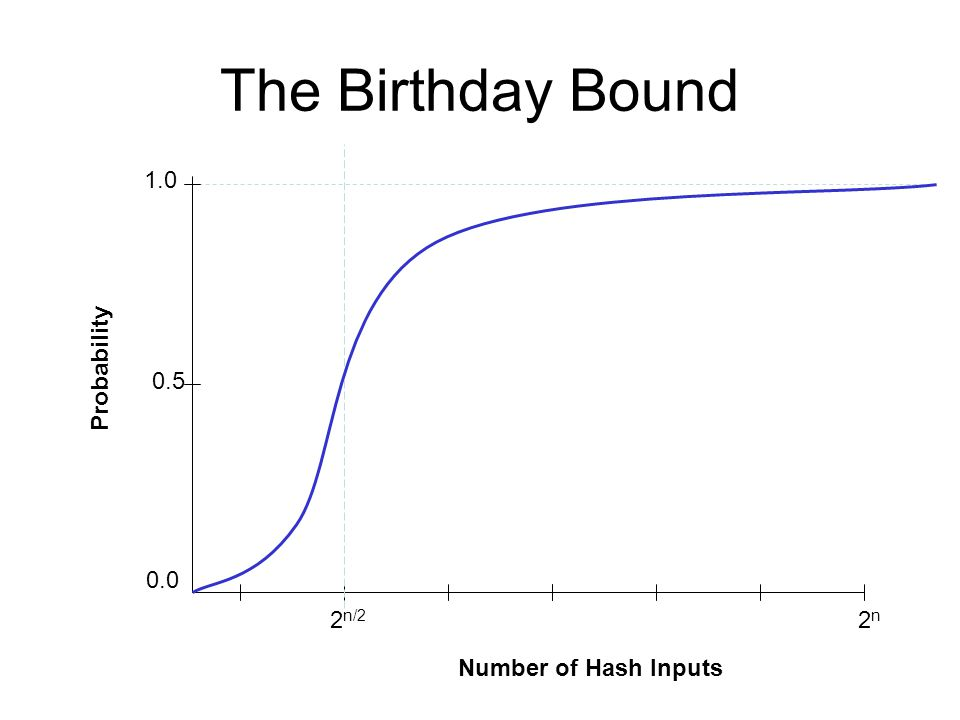 The Birthday Bound 1.0 Probability n2n Number of Hash Inputs 2 n/2