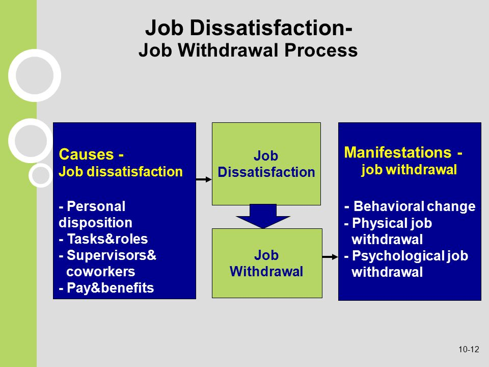 Job Dissatisfaction- Job Withdrawal Process Causes - Job dissatisfaction - Personal disposition - Tasks&roles - Supervisors& coworkers - Pay&benefits Manifestations - job withdrawal - Behavioral change - Physical job withdrawal - Psychological job withdrawal Job Dissatisfaction Job Withdrawal 10-12