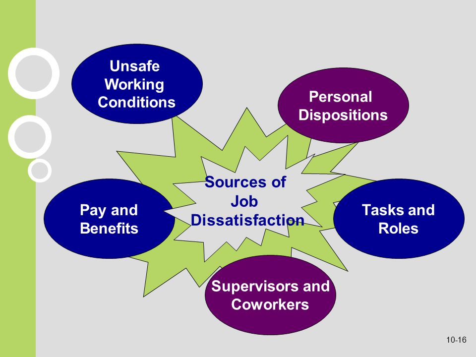 Pay and Benefits Tasks and Roles Sources of Job Dissatisfaction Personal Dispositions Unsafe Working Conditions Supervisors and Coworkers 10-16
