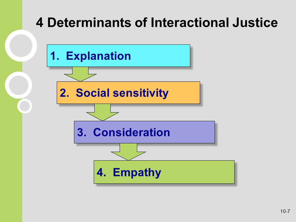 4 Determinants of Interactional Justice 1. Explanation 3.