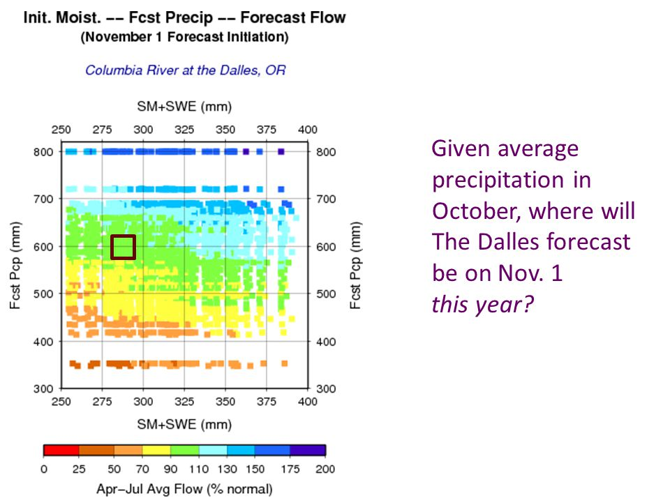 Given average precipitation in October, where will The Dalles forecast be on Nov. 1 this year