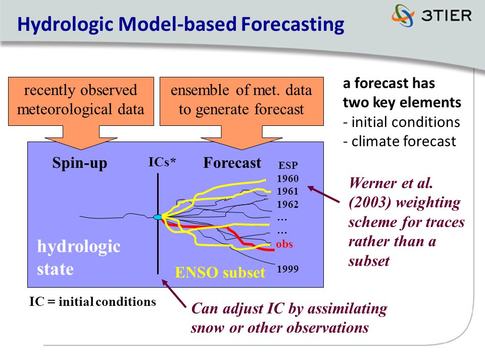 Hydrologic Model-based Forecasting ICs* Spin-upForecast obs recently observed meteorological data ensemble of met.