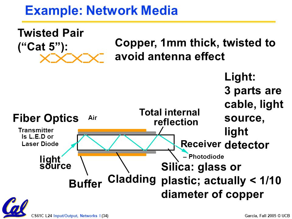 CS61C L24 Input/Output, Networks I (34) Garcia, Fall 2005 © UCB Example: Network Media Copper, 1mm thick, twisted to avoid antenna effect Twisted Pair ( Cat 5 ): Light: 3 parts are cable, light source, light detector Fiber Optics Transmitter Is L.E.D or Laser Diode Receiver – Photodiode light source Silica: glass or plastic; actually < 1/10 diameter of copper Total internal reflection Air Cladding Buffer