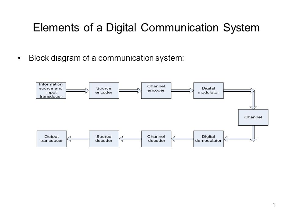 digital communication block diagram – the wiring diagram,Block diagram,Block Diagram Of Digital Communication
