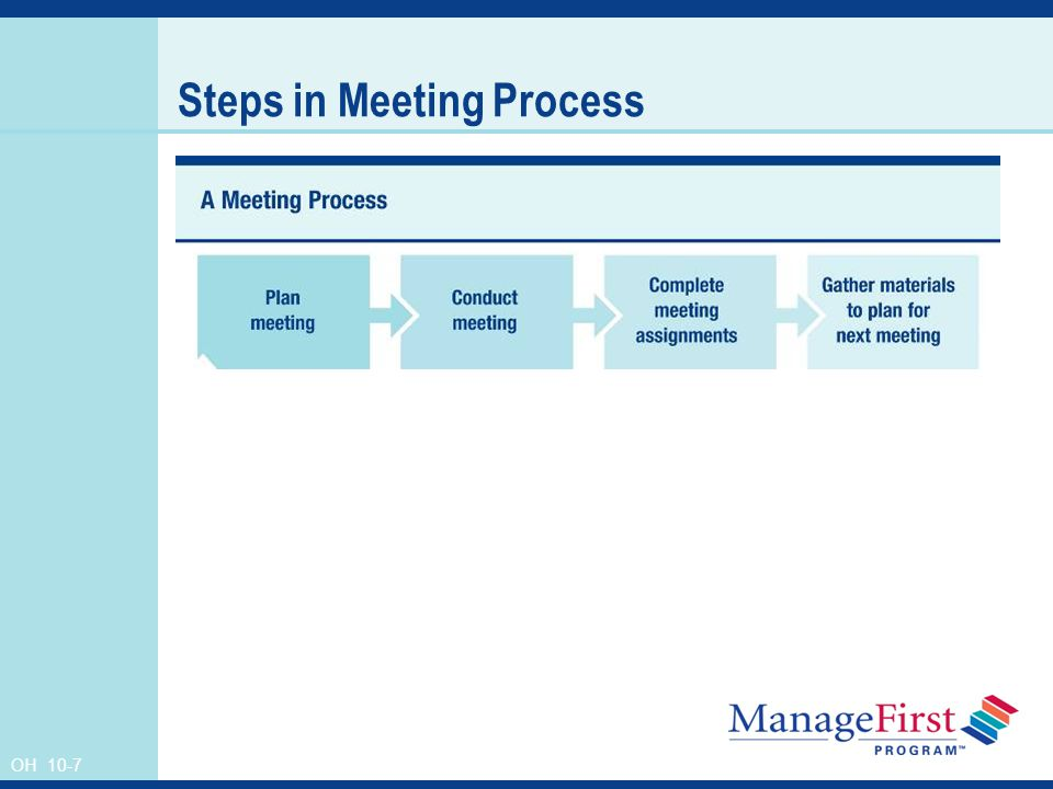 OH 10-7 Steps in Meeting Process