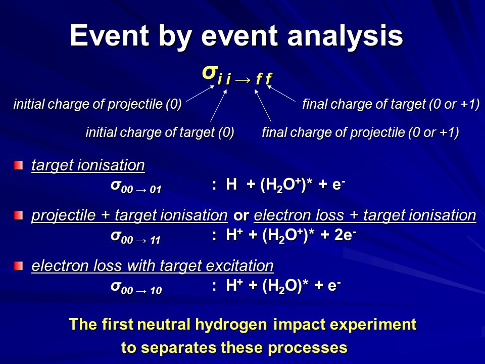 target ionisation σ 00 → 01 : H + (H 2 O + )* + e - projectile + target ionisation or electron loss + target ionisation σ 00 → 11 : H + + (H 2 O + )* + 2e - electron loss with target excitation σ 00 → 10 : H + + (H 2 O)* + e - σ i i → f f initial charge of projectile (0) initial charge of target (0) initial charge of target (0) final charge of projectile (0 or +1) final charge of target (0 or +1) Event by event analysis The first neutral hydrogen impact experiment to separates these processes
