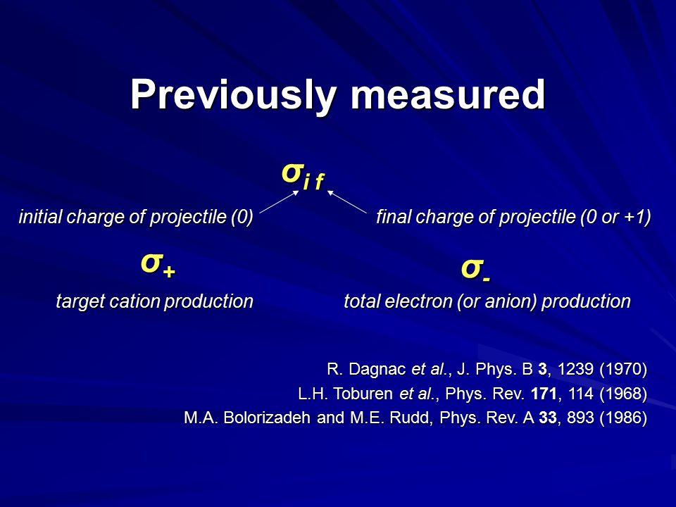 σ i f initial charge of projectile (0) final charge of projectile (0 or +1) σ+σ+σ+σ+ σ-σ-σ-σ- target cation production target cation production total electron (or anion) production R.