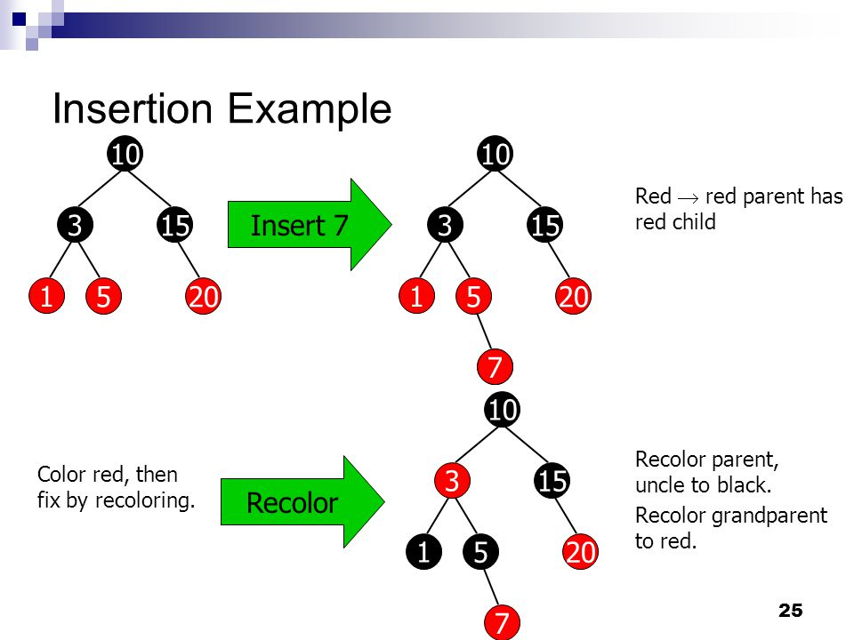 25 Insertion Example Insert Red  red parent has red child Recolor 7 Color red, then fix by recoloring.