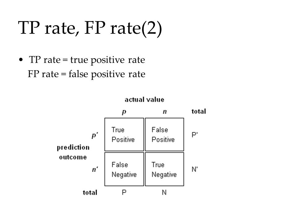 TP rate, FP rate(2) TP rate = true positive rate FP rate = false positive rate