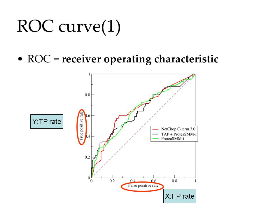 ROC curve(1) ROC = receiver operating characteristic Y:TP rate X:FP rate
