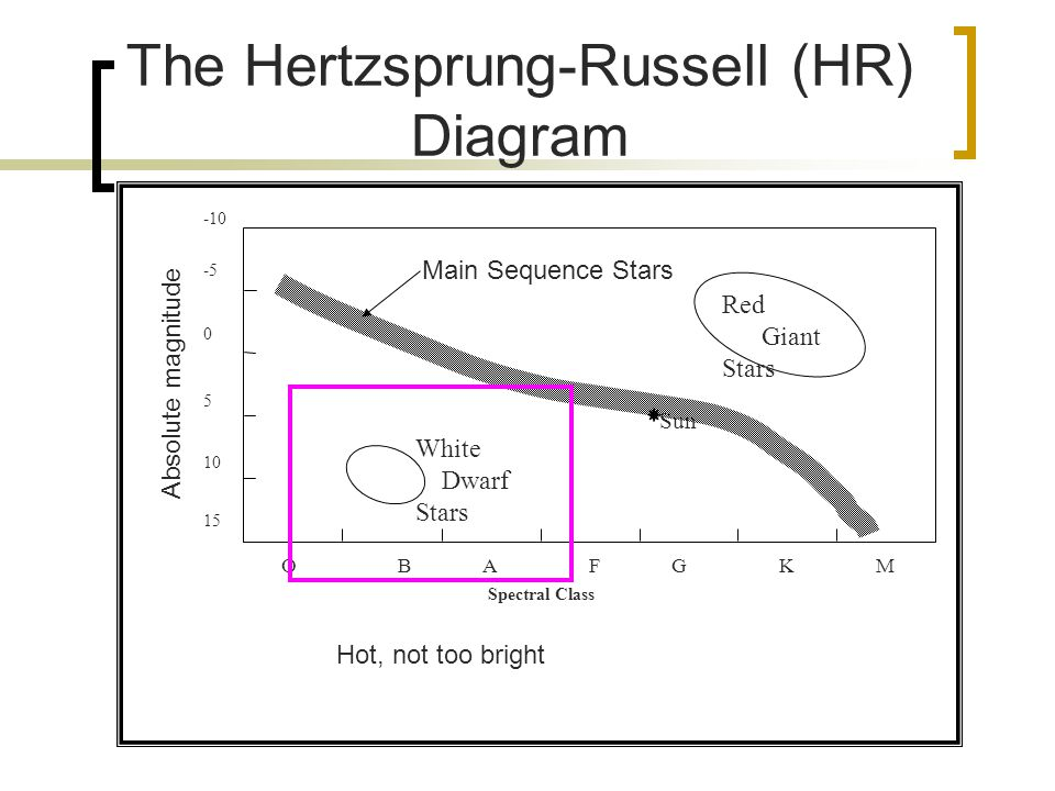 Agenda types of star deaths relativity black holes evidence for both 11 the hertzsprung russell hr diagram o b a f g k m 15 5 10 10 0 5 spectral class sun main sequence stars white dwarf stars red giant stars hot ccuart Gallery