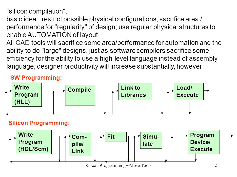 Silicon Programming--Altera Tools2 SW Programming: Silicon Programming: silicon compilation : basic idea: restrict possible physical configurations; sacrifice area / performance for regularity of design; use regular physical structures to enable AUTOMATION of layout All CAD tools will sacrifice some area/performance for automation and the ability to do large designs, just as software compilers sacrifice some efficiency for the ability to use a high-level language instead of assembly language; designer productivity will increase substantially, however Write Program (HLL) Compile Link to Libraries Load/ Execute Write Program (HDL/Scm) Com- pile/ Link Program Device/ Execute FitSimu- late