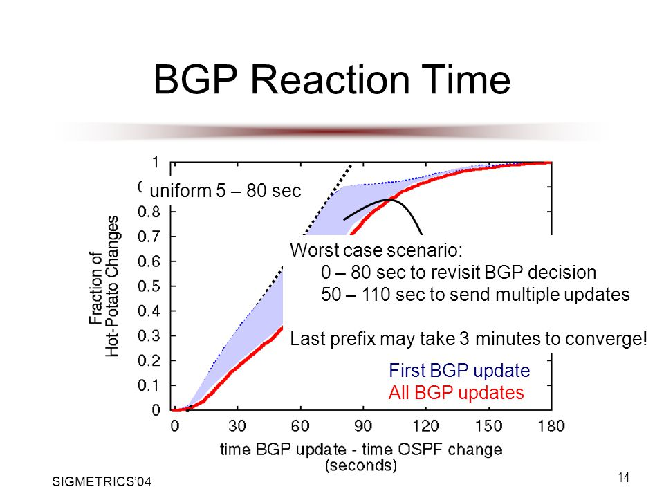 SIGMETRICS'04 14 BGP Reaction Time uniform 5 – 80 sec Transfer delay First BGP update All BGP updates Worst case scenario: 0 – 80 sec to revisit BGP decision 50 – 110 sec to send multiple updates Last prefix may take 3 minutes to converge!