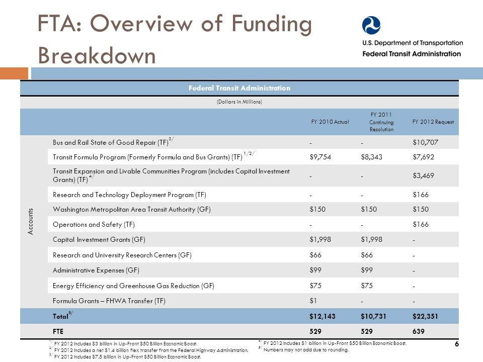 FTA: Overview of Funding Breakdown Federal Transit Administration (Dollars in Millions) FY 2010 Actual FY 2011 Continuing Resolution FY 2012 Request Accounts Bus and Rail State of Good Repair (TF) 3/ --$10,707 Transit Formula Program (Formerly Formula and Bus Grants) (TF) 1/2/ $9,754$8,343$7,692 Transit Expansion and Livable Communities Program (includes Capital Investment Grants) (TF) 4/ --$3,469 Research and Technology Deployment Program (TF)--$166 Washington Metropolitan Area Transit Authority (GF)$150 Operations and Safety (TF)--$166 Capital Investment Grants (GF)$1,998 - Research and University Research Centers (GF)$66 - Administrative Expenses (GF)$99 - Energy Efficiency and Greenhouse Gas Reduction (GF)$75 - Formula Grants – FHWA Transfer (TF)$1-- Total 5/ $12,143$10,731$22,351 FTE / FY 2012 Includes $3 billion in Up-Front $50 Billion Economic Boost.