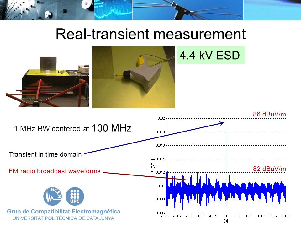 Real-transient measurement 1 MHz BW centered at 100 MHz FM radio broadcast waveforms 82 dBuV/m 86 dBuV/m 4.4 kV ESD Transient in time domain