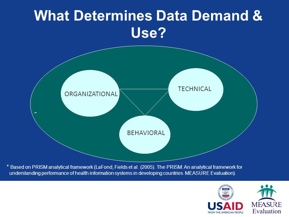 What Determines Data Demand & Use.