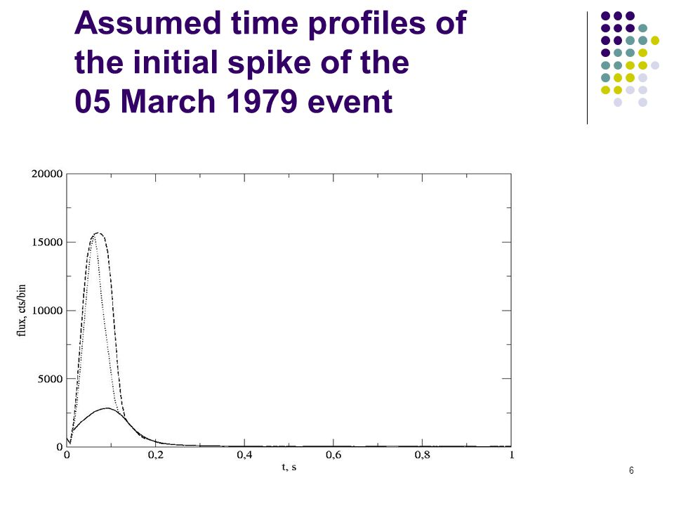 6 Assumed time profiles of the initial spike of the 05 March 1979 event