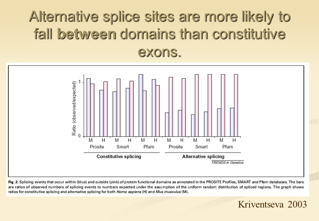 Alternative splice sites are more likely to fall between domains than constitutive exons.