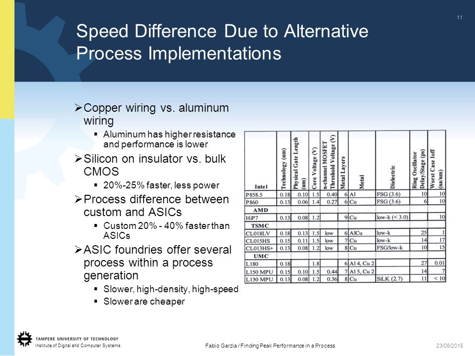 Institute of Digital and Computer Systems 11 Fabio Garzia / Finding Peak Performance in a Process23/06/2015 Speed Difference Due to Alternative Process Implementations  Copper wiring vs.