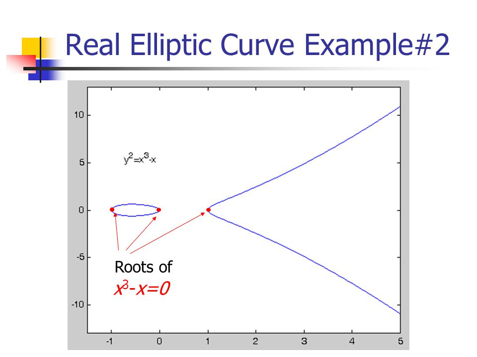 Real Elliptic Curve Example#2 Roots of x 3 -x=0