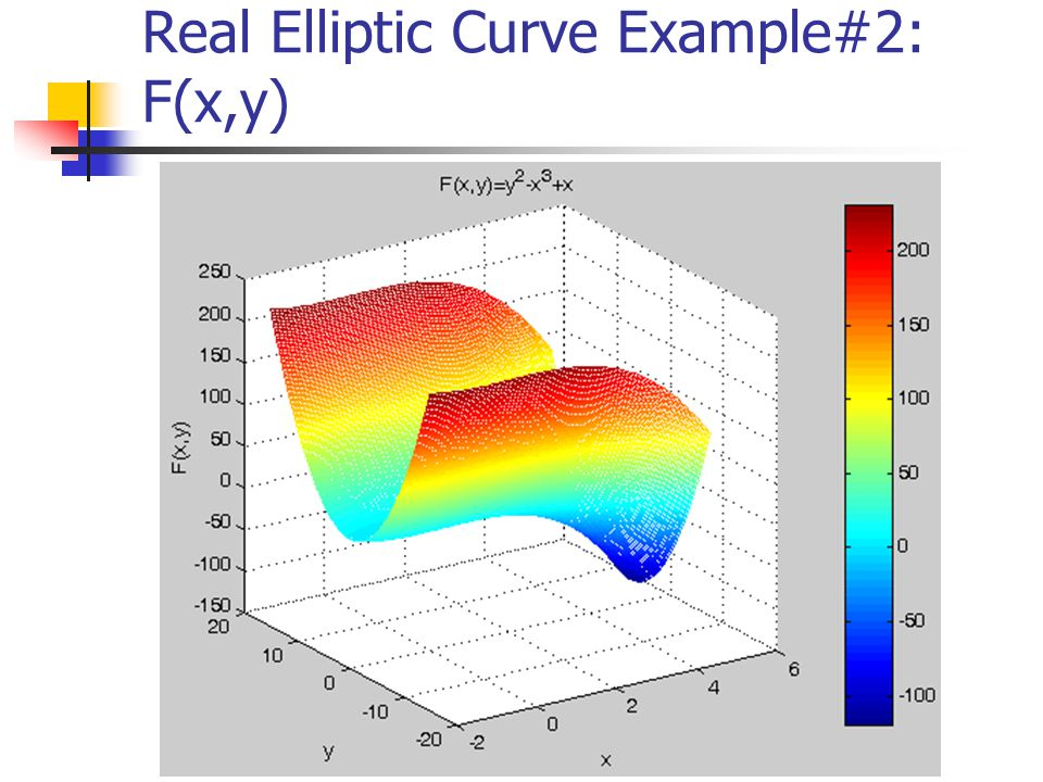 Real Elliptic Curve Example#2: F(x,y)