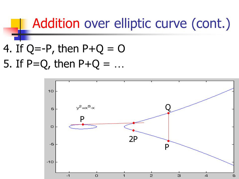 Addition over elliptic curve (cont.) 4. If Q=-P, then P+Q = O 5. If P=Q, then P+Q = … P Q P 2P