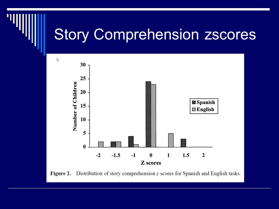 Story Comprehension zscores