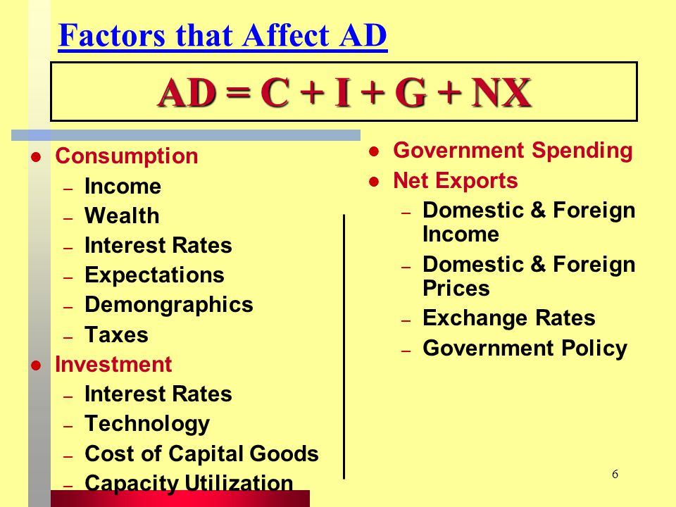 6 Factors that Affect AD Consumption – Income – Wealth – Interest Rates – Expectations – Demongraphics – Taxes Investment – Interest Rates – Technology – Cost of Capital Goods – Capacity Utilization AD = C + I + G + NX Government Spending Net Exports – Domestic & Foreign Income – Domestic & Foreign Prices – Exchange Rates – Government Policy