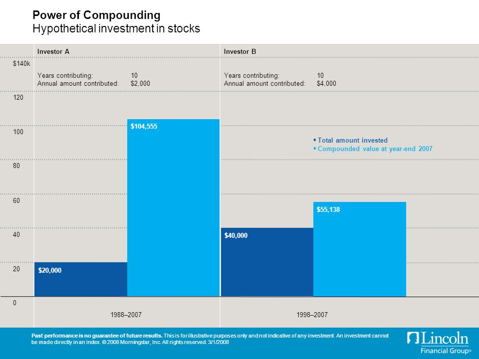 Power of Compounding Hypothetical investment in stocks Past performance is no guarantee of future results.