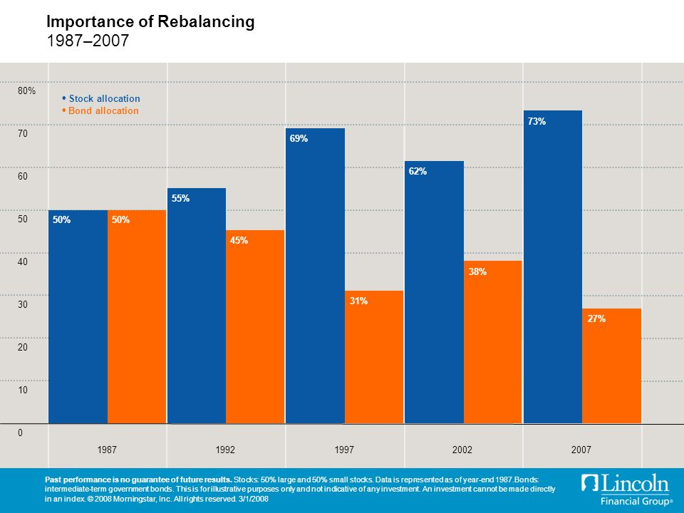 Importance of Rebalancing 1987–2007 Past performance is no guarantee of future results.
