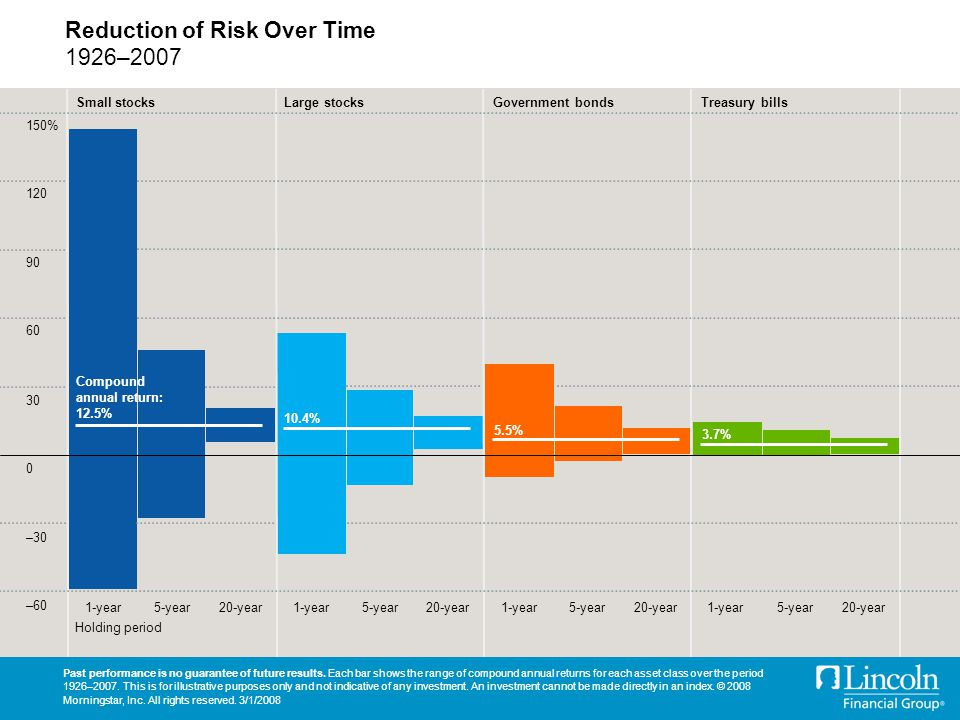 Reduction of Risk Over Time 1926–2007 Past performance is no guarantee of future results.