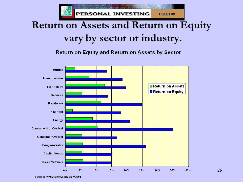 29 Return on Assets and Return on Equity vary by sector or industry.