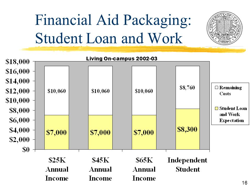 16 Financial Aid Packaging: Student Loan and Work Living On-campus