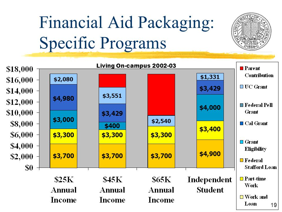 19 Financial Aid Packaging: Specific Programs $3,700 $4,900 $3,700 $3,300 $3,400 $3,300 $4,980 $3,429 $2,080 $3,551 $2,540 $1,331 $3,000 $400 $4,000 Living On-campus