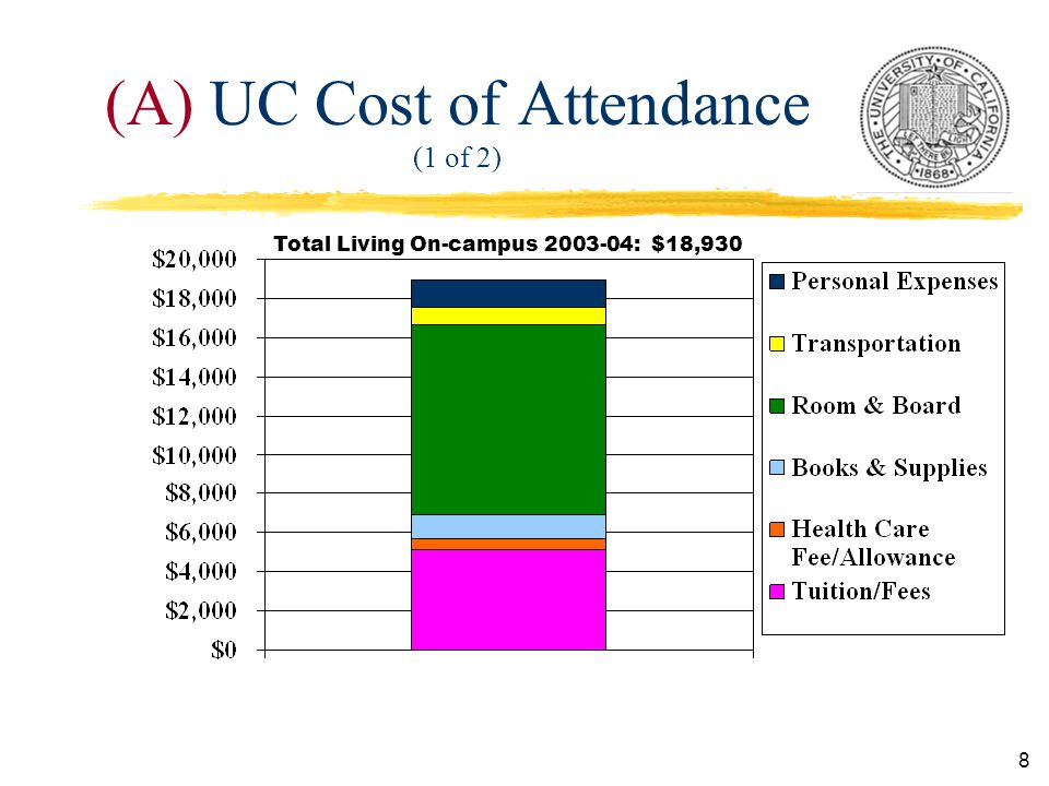 8 (A) UC Cost of Attendance (1 of 2) Total Living On-campus : $18,930