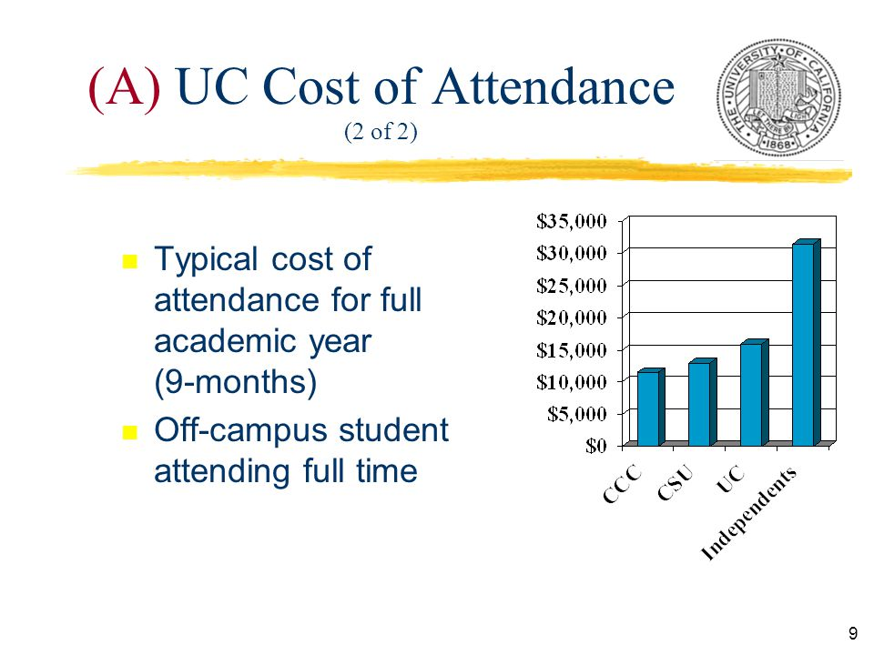 9 (A) UC Cost of Attendance (2 of 2) n Typical cost of attendance for full academic year (9-months) n Off-campus student attending full time