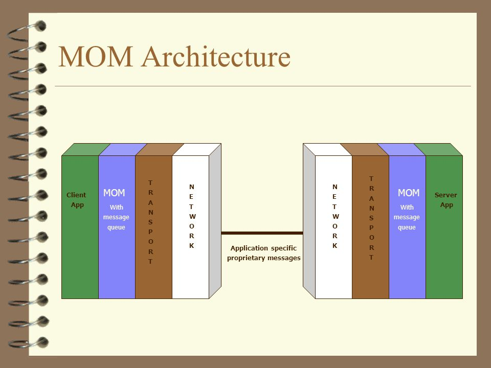 Server App MOM Architecture Client App TRANSPORTTRANSPORT TRANSPORTTRANSPORT NETWORKNETWORK NETWORKNETWORK Application specific proprietary messages MOM With message queue With message queue