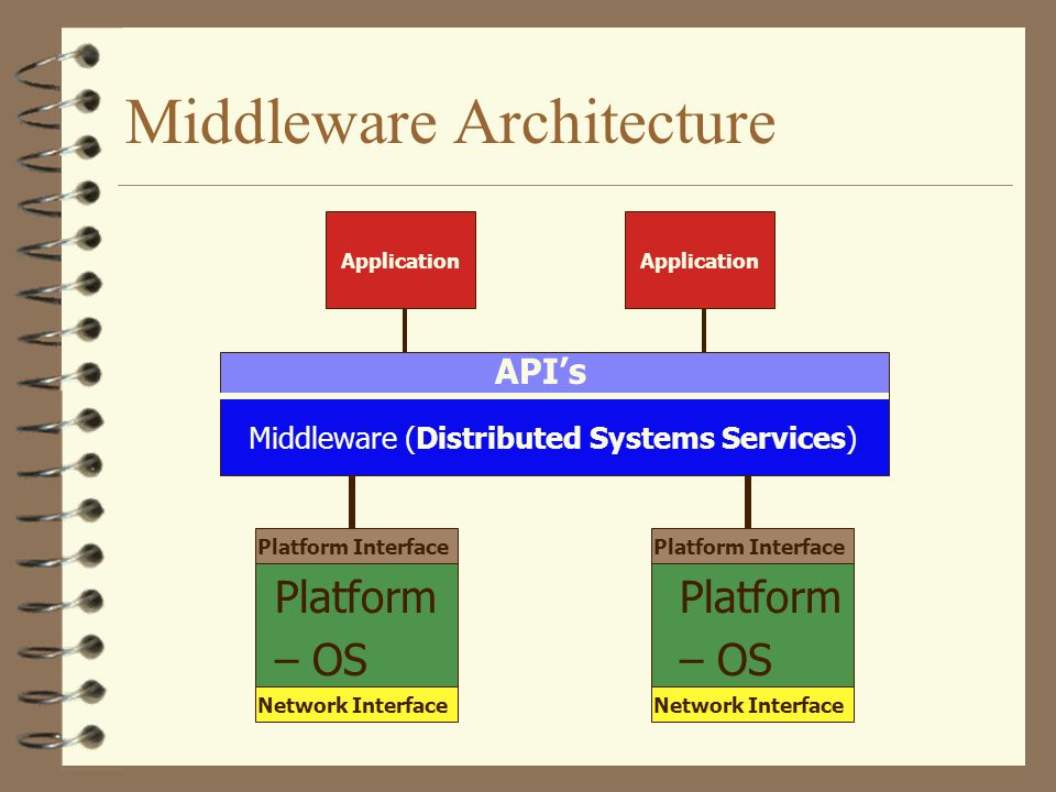 Middleware Architecture Platform – OS Platform – OS Middleware (Distributed Systems Services) API's Platform Interface Application Network Interface