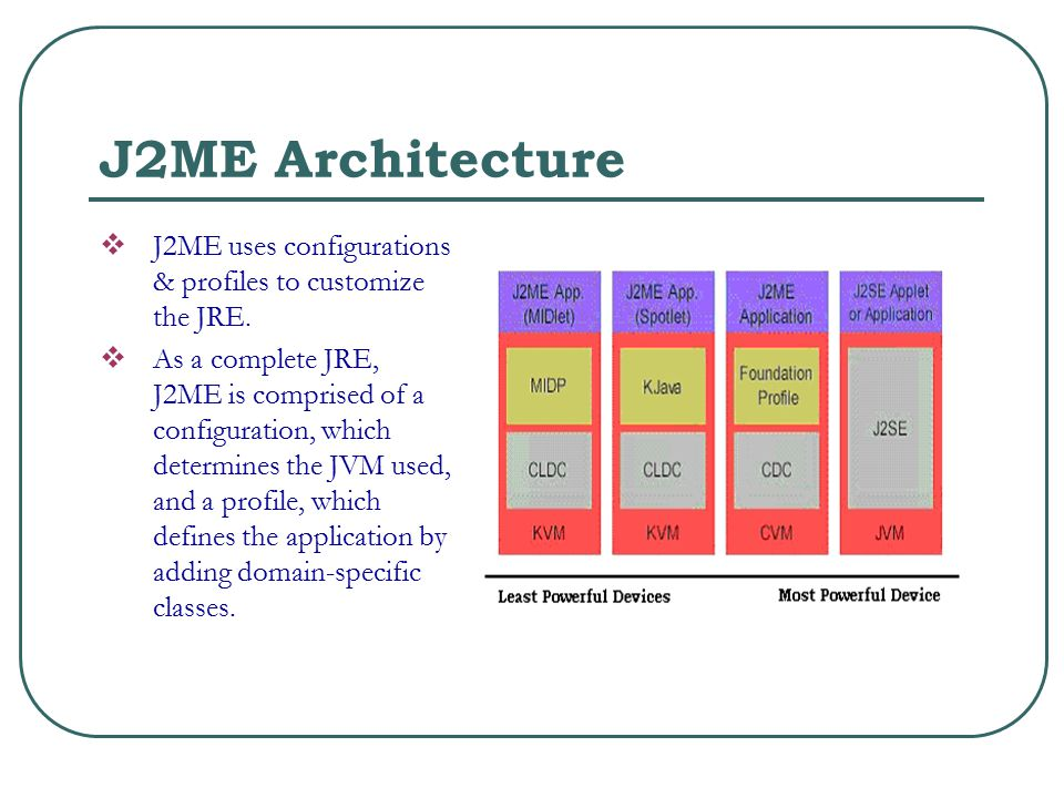 J2ME Architecture  J2ME uses configurations & profiles to customize the JRE.