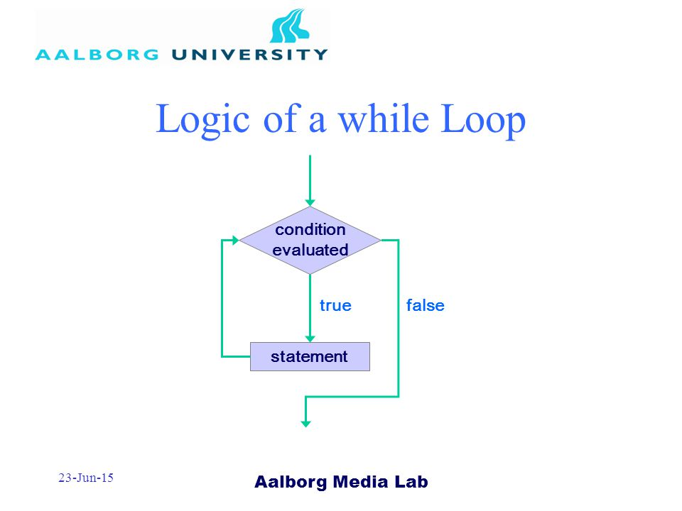 Aalborg Media Lab 23-Jun-15 Logic of a while Loop statement true condition evaluated false