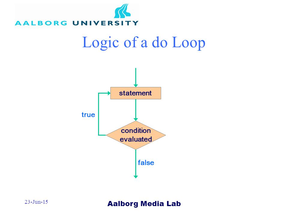 Aalborg Media Lab 23-Jun-15 Logic of a do Loop true condition evaluated statement false