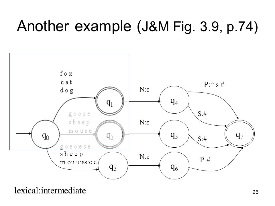 25 Another example ( J&M Fig.