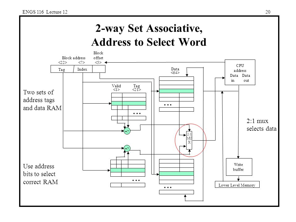 ENGS 116 Lecture way Set Associative, Address to Select Word CPU address Data Data in out Lower Level Memory Write buffer Block address Block offset Index Tag 2:1 mux selects data Two sets of address tags and data RAM Use address bits to select correct RAM 2:1 MU X =.