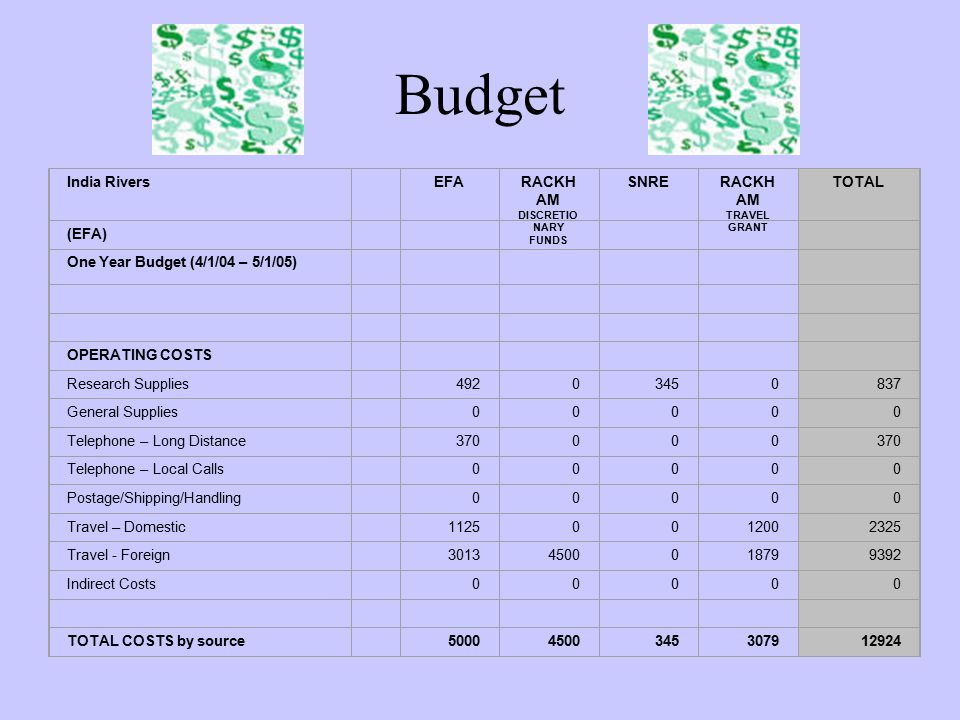 Budget India Rivers EFARACKH AM DISCRETIO NARY FUNDS SNRERACKH AM TRAVEL GRANT TOTAL (EFA) One Year Budget (4/1/04 – 5/1/05) OPERATING COSTS Research Supplies 49203450837 General Supplies 00000 Telephone – Long Distance 370000 Telephone – Local Calls 00000 Postage/Shipping/Handling 00000 Travel – Domestic 11250012002325 Travel - Foreign 30134500018799392 Indirect Costs 00000 TOTAL COSTS by source 50004500345307912924