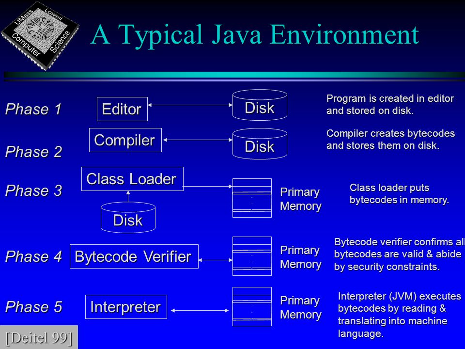 A Typical Java Environment Phase 1 Editor Disk Program is created in editor and stored on disk.