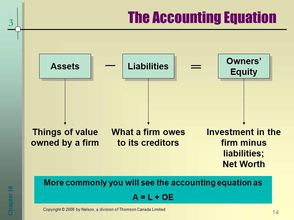 Chapter Copyright © 2008 by Nelson, a division of Thomson Canada Limited 3 The Accounting Equation Assets __ Liabilities Owners' Equity __ Things of value owned by a firm What a firm owes to its creditors Investment in the firm minus liabilities; Net Worth More commonly you will see the accounting equation as A = L + OE