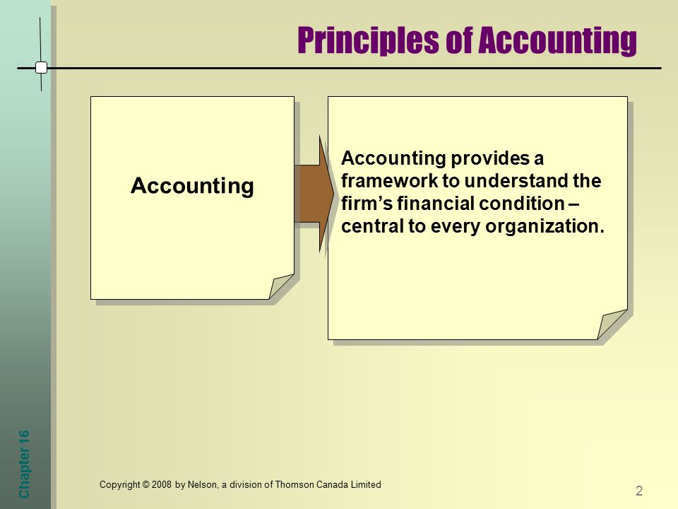Chapter 16 2 Copyright © 2008 by Nelson, a division of Thomson Canada Limited Principles of Accounting Accounting provides a framework to understand the firm's financial condition – central to every organization.